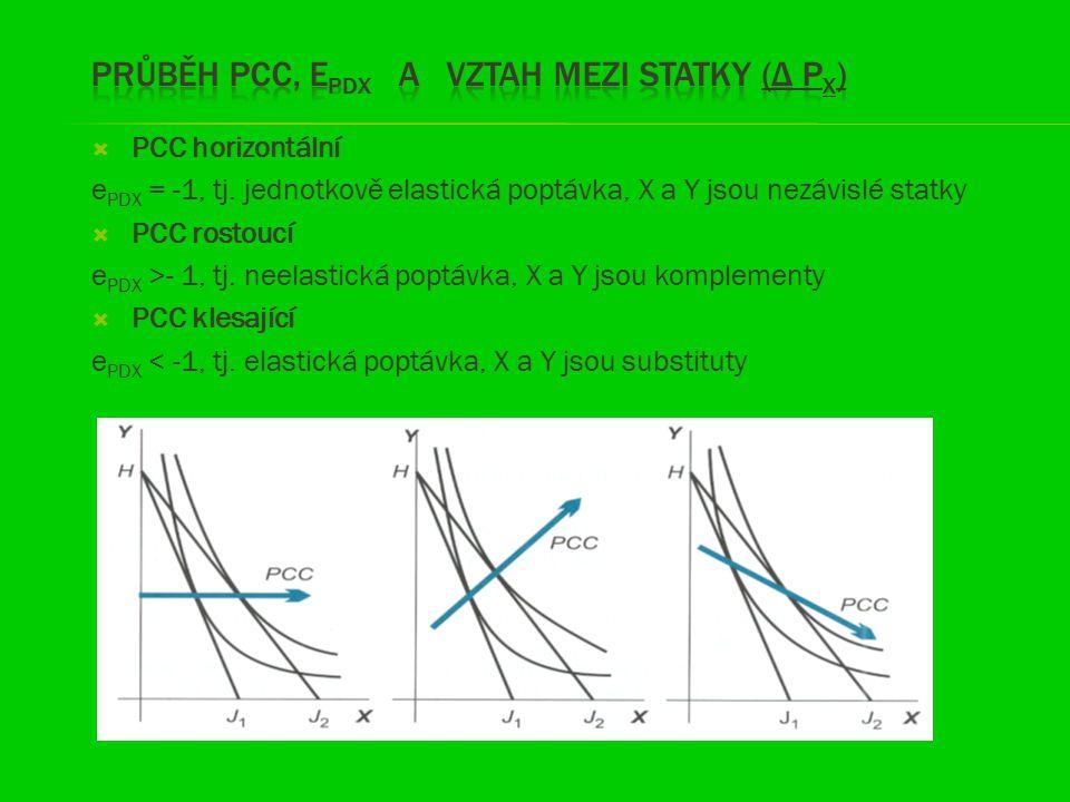  PCC horizontální e PDX = -1, tj. jednotkově elastická poptávka, X a Y jsou nezávislé statky  PCC rostoucí e PDX >- 1, tj. neelastická poptávka, X a
