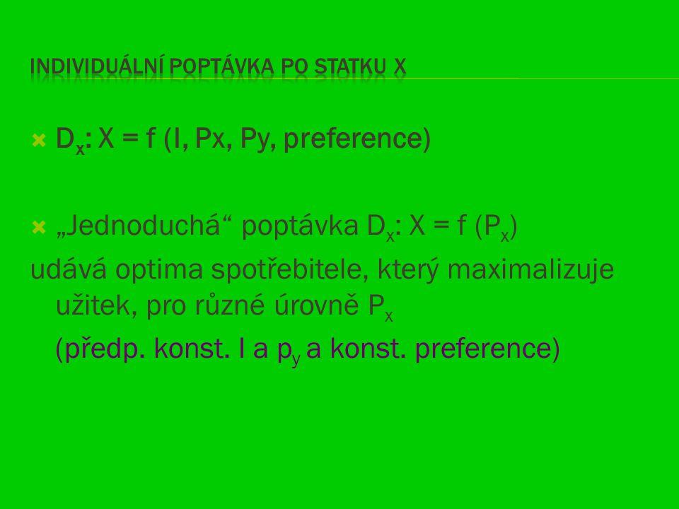""" D x : X = f (I, Px, Py, preference)  """"Jednoduchá"""" poptávka D x : X = f (P x ) udává optima spotřebitele, který maximalizuje užitek, pro různé úrovn"""