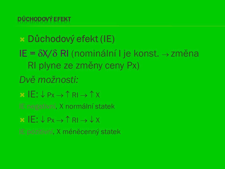 Důchodový efekt (IE) IE =  X/  RI (nominální I je konst.  změna RI plyne ze změny ceny Px) Dvě možnosti:  IE:  Px   RI   X IE negativní, X