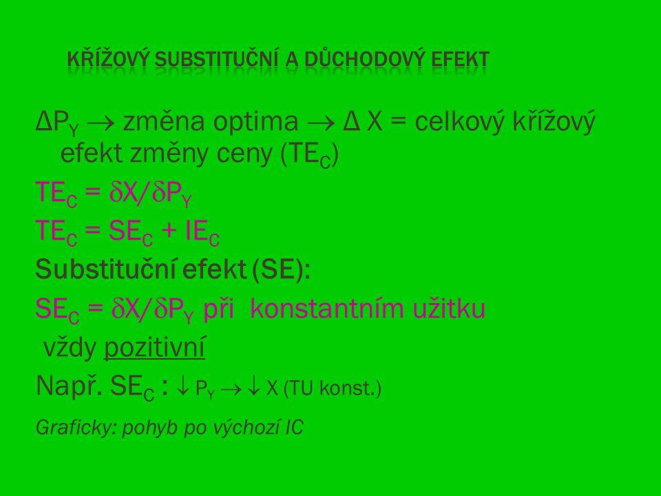 ΔP Y  změna optima  Δ X = celkový křížový efekt změny ceny (TE C ) TE C =  X/  P Y TE C = SE C + IE C Substituční efekt (SE): SE C =  X/  P Y př