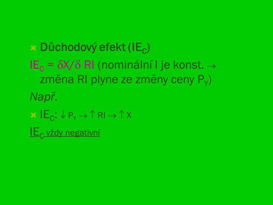 Důchodový efekt (IE C ) IE C =  X/  RI (nominální I je konst.  změna RI plyne ze změny ceny P Y ) Např.  IE C :  P Y   RI   X IE C vždy neg