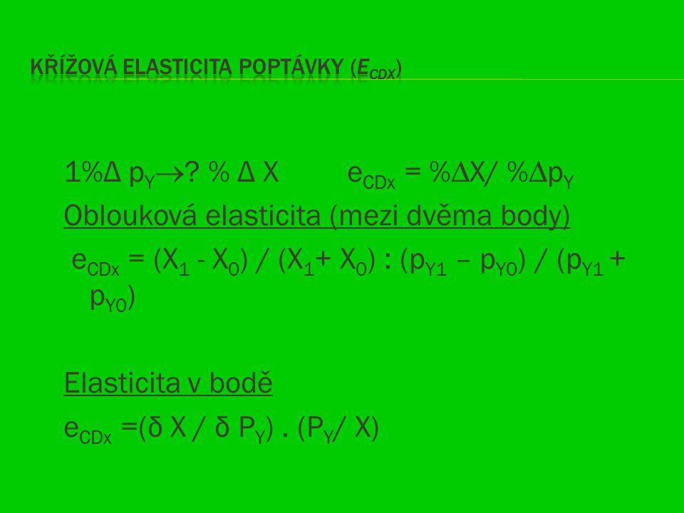 1%Δ p Y  ? % Δ X e CDx = %∆X/ %∆p Y Oblouková elasticita (mezi dvěma body) e CDx = (X 1 - X 0 ) / (X 1 + X 0 ) : (p Y1 – p Y0 ) / (p Y1 + p Y0 ) Elas