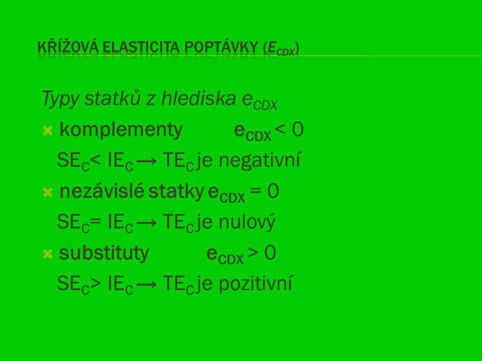Typy statků z hlediska e CDX  komplementy e CDX < 0 SE C < IE C → TE C je negativní  nezávislé statky e CDX = 0 SE C = IE C → TE C je nulový  subst
