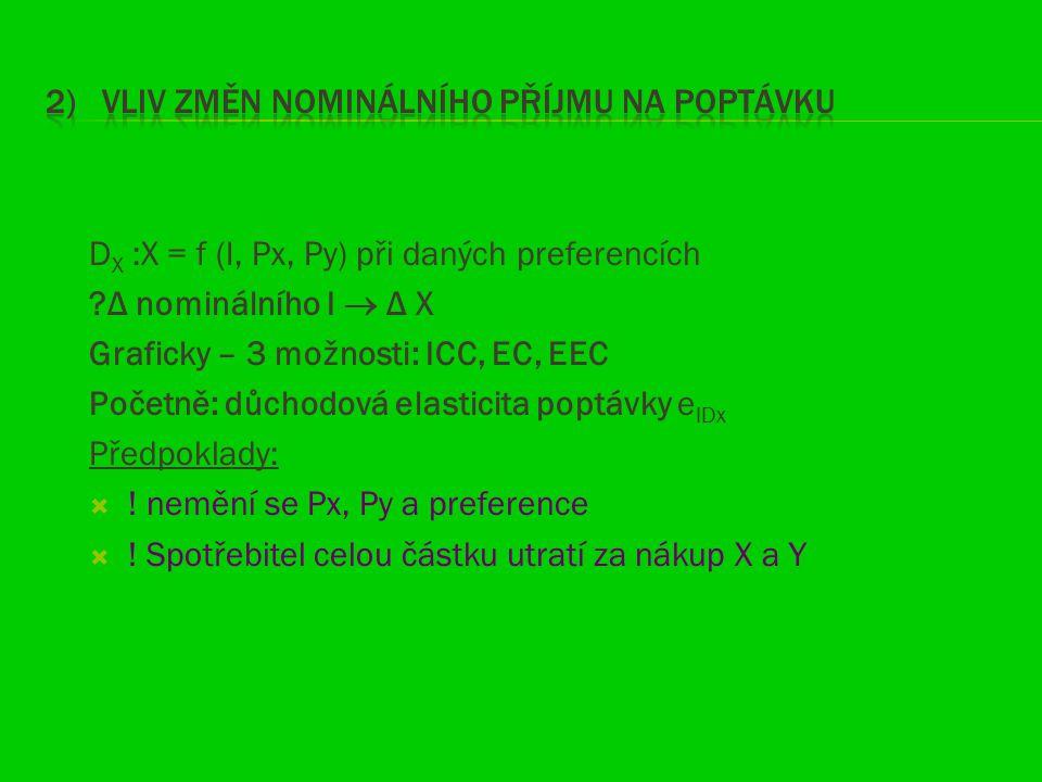 D X :X = f (I, Px, Py) při daných preferencích ?Δ nominálního I  Δ X Graficky – 3 možnosti: ICC, EC, EEC Početně: důchodová elasticita poptávky e IDx