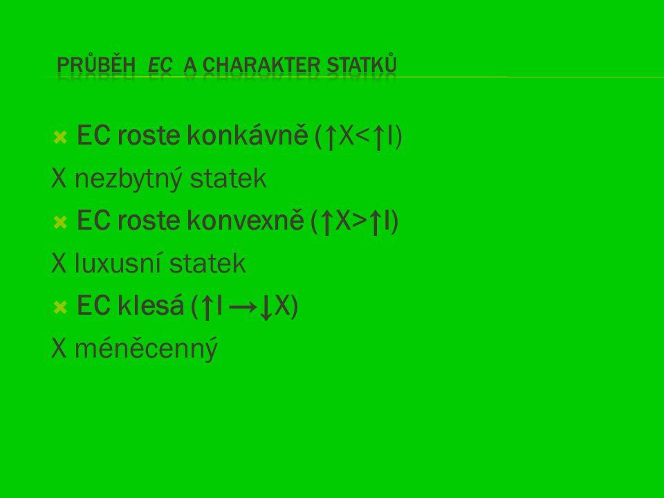  EC roste konkávně (↑X<↑I) X nezbytný statek  EC roste konvexně (↑X>↑I) X luxusní statek  EC klesá (↑I →↓X) X méněcenný