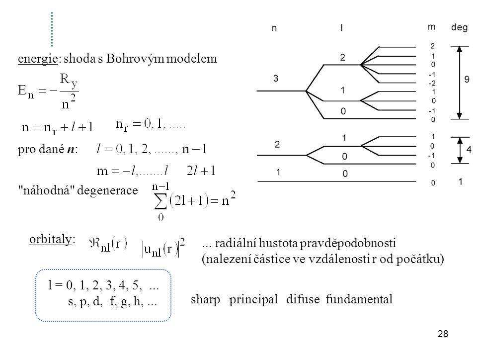 pro dané n: náhodná degenerace energie: shoda s Bohrovým modelem orbitaly:...