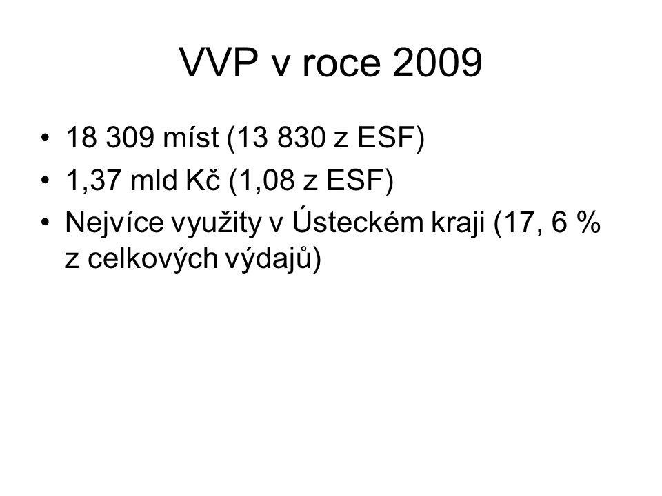 VVP v roce 2009 18 309 míst (13 830 z ESF) 1,37 mld Kč (1,08 z ESF) Nejvíce využity v Ústeckém kraji (17, 6 % z celkových výdajů)