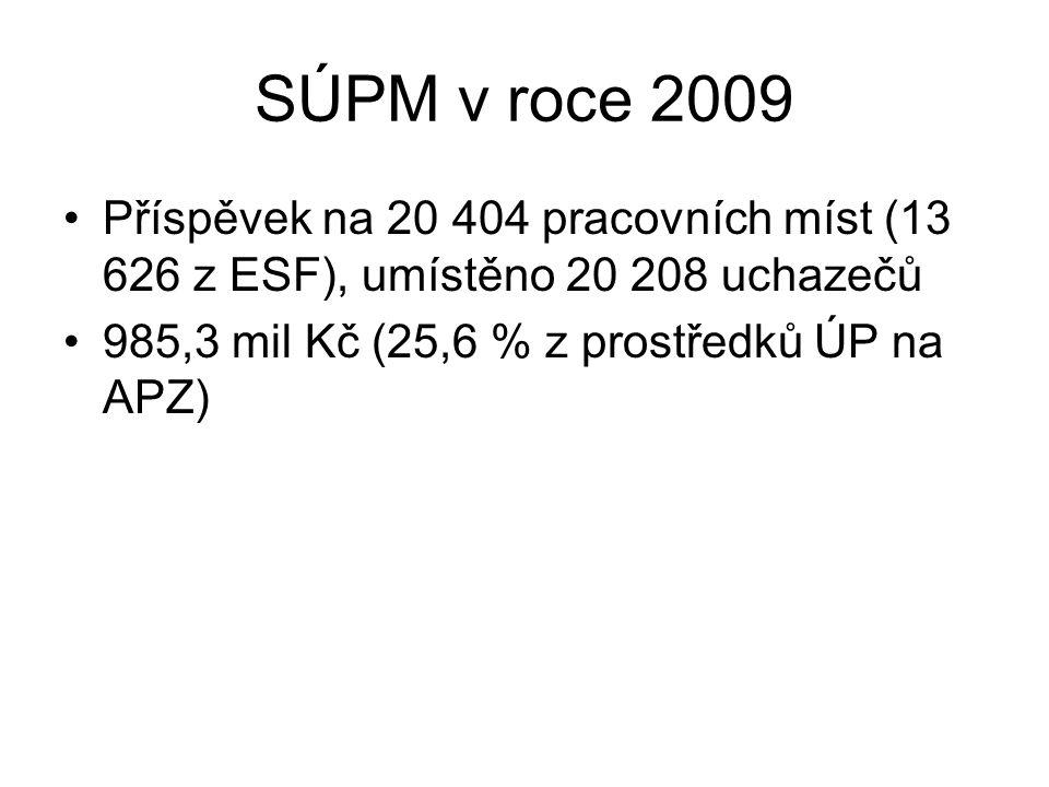 SÚPM v roce 2009 Příspěvek na 20 404 pracovních míst (13 626 z ESF), umístěno 20 208 uchazečů 985,3 mil Kč (25,6 % z prostředků ÚP na APZ)