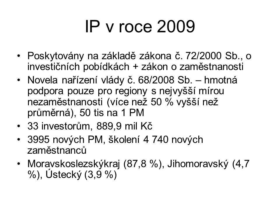IP v roce 2009 Poskytovány na základě zákona č. 72/2000 Sb., o investičních pobídkách + zákon o zaměstnanosti Novela nařízení vlády č. 68/2008 Sb. – h