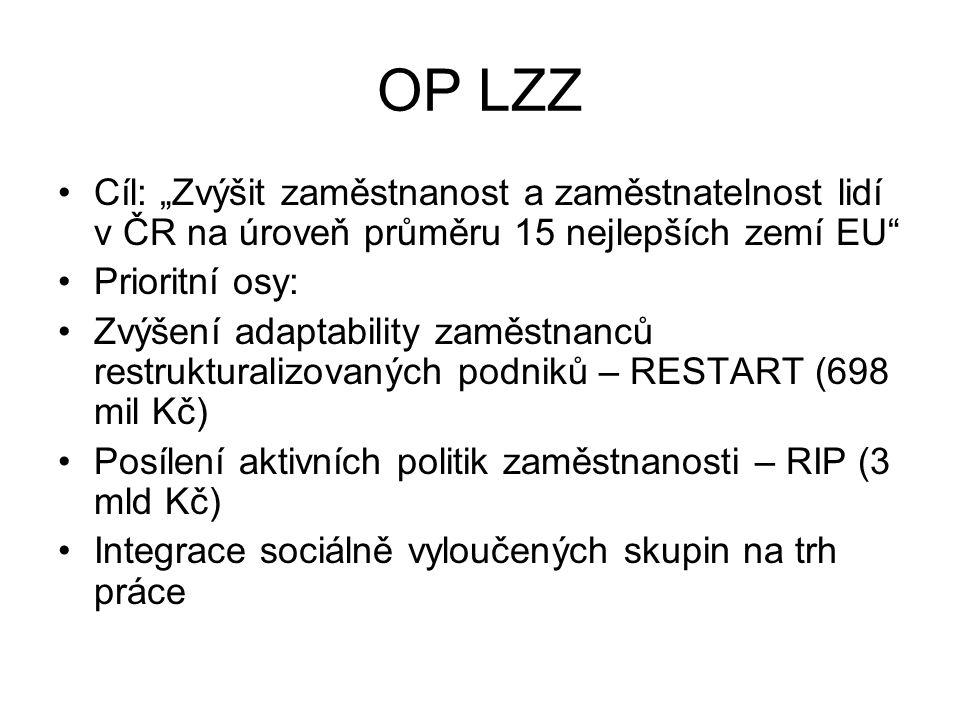 """OP LZZ Cíl: """"Zvýšit zaměstnanost a zaměstnatelnost lidí v ČR na úroveň průměru 15 nejlepších zemí EU"""" Prioritní osy: Zvýšení adaptability zaměstnanců"""