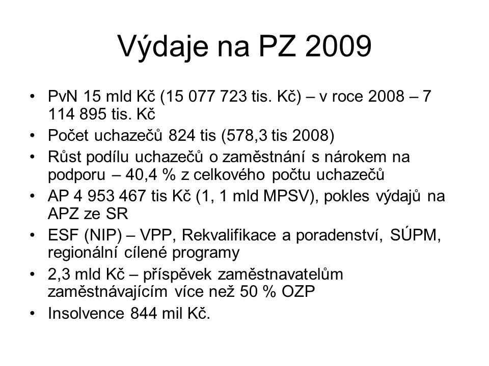 Výdaje na PZ 2009 PvN 15 mld Kč (15 077 723 tis. Kč) – v roce 2008 – 7 114 895 tis. Kč Počet uchazečů 824 tis (578,3 tis 2008) Růst podílu uchazečů o