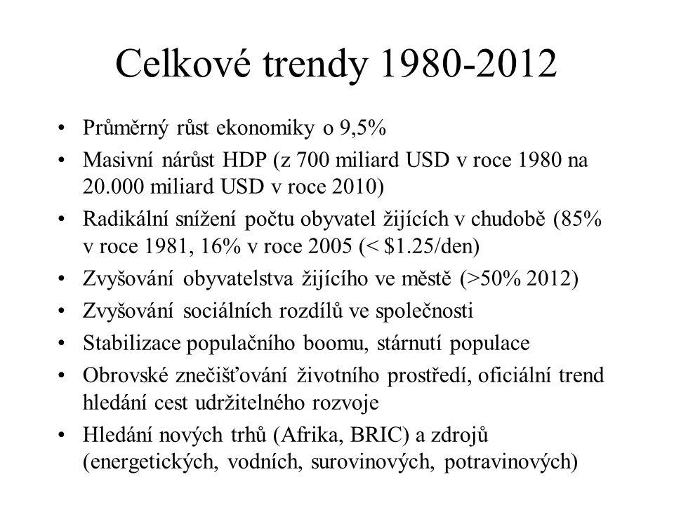 Celkové trendy 1980-2012 Průměrný růst ekonomiky o 9,5% Masivní nárůst HDP (z 700 miliard USD v roce 1980 na 20.000 miliard USD v roce 2010) Radikální snížení počtu obyvatel žijících v chudobě (85% v roce 1981, 16% v roce 2005 (< $1.25/den) Zvyšování obyvatelstva žijícího ve městě (>50% 2012) Zvyšování sociálních rozdílů ve společnosti Stabilizace populačního boomu, stárnutí populace Obrovské znečišťování životního prostředí, oficiální trend hledání cest udržitelného rozvoje Hledání nových trhů (Afrika, BRIC) a zdrojů (energetických, vodních, surovinových, potravinových)