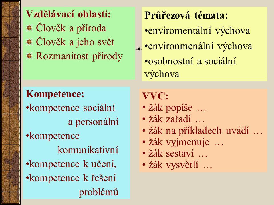 Vzdělávací oblasti: Člověk a příroda Člověk a jeho svět Rozmanitost přírody Průřezová témata: enviromentální výchova environmenální výchova osobnostní a sociální výchova Kompetence: kompetence sociální a personální kompetence komunikativní kompetence k učení, kompetence k řešení problémů VVC: žák popíše … žák zařadí … žák na příkladech uvádí … žák vyjmenuje … žák sestaví … žák vysvětlí …
