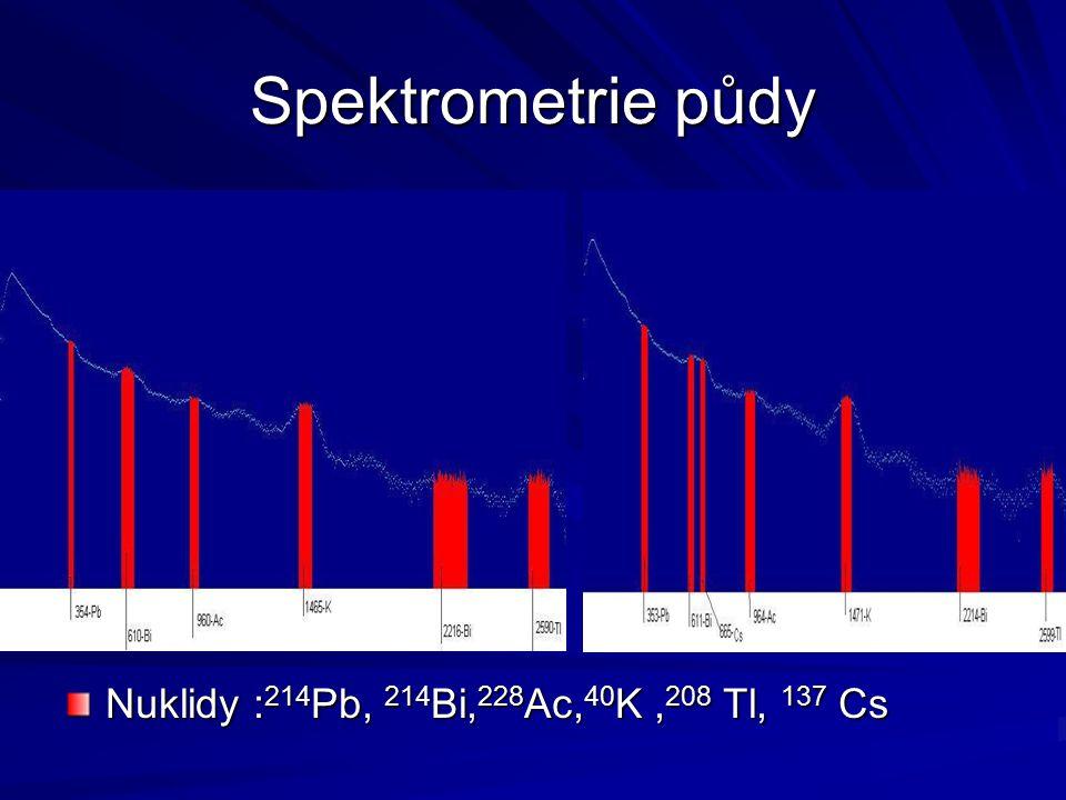 Spektrometrie půdy Nuklidy : 214 Pb, 214 Bi, 228 Ac, 40 K, 208 Tl, 137 Cs