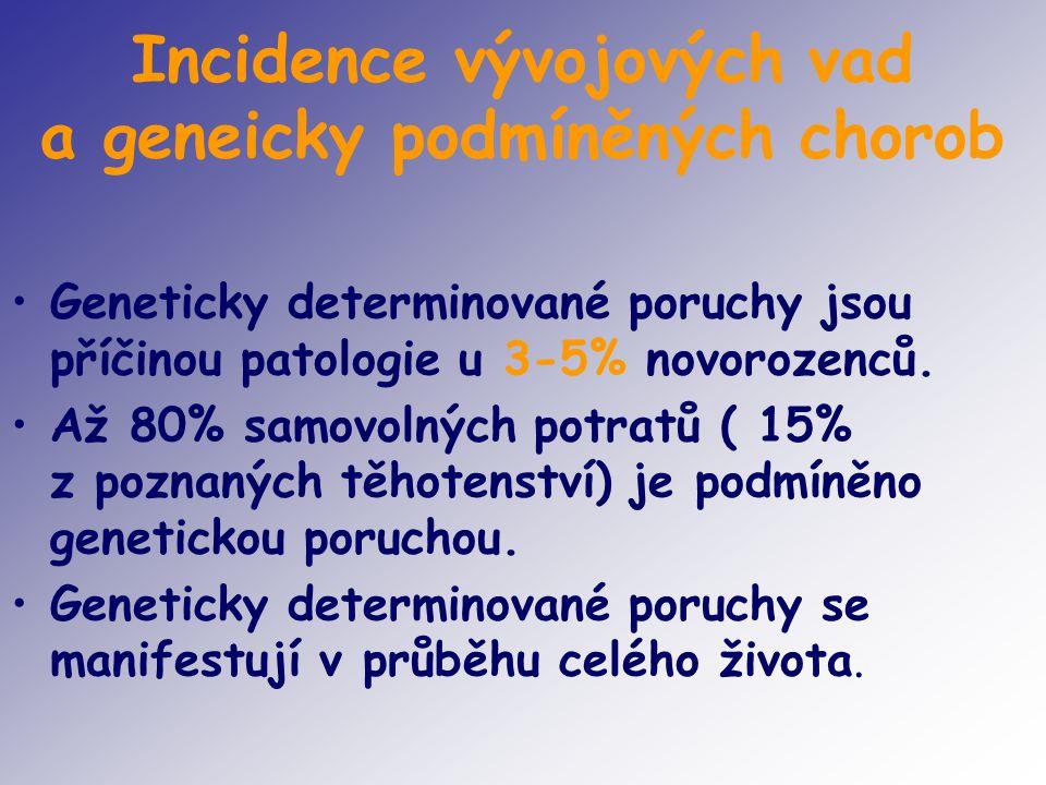 Incidence vývojových vad a geneicky podmíněných chorob Geneticky determinované poruchy jsou příčinou patologie u 3-5% novorozenců. Až 80% samovolných