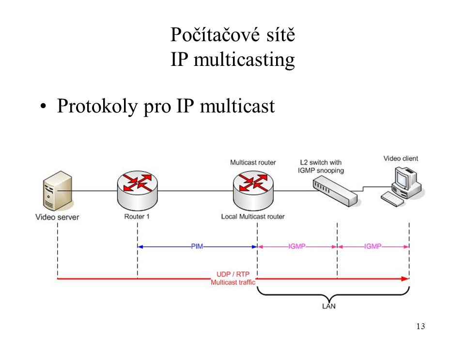 13 Počítačové sítě IP multicasting Protokoly pro IP multicast