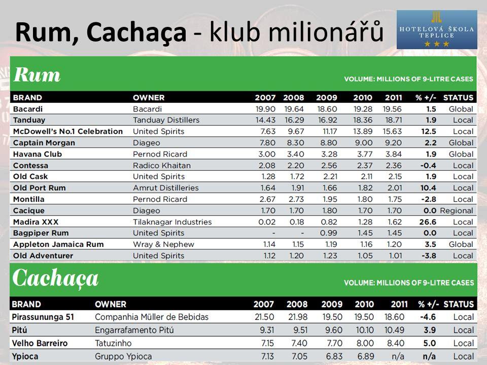 Rum, Cachaça - klub milionářů