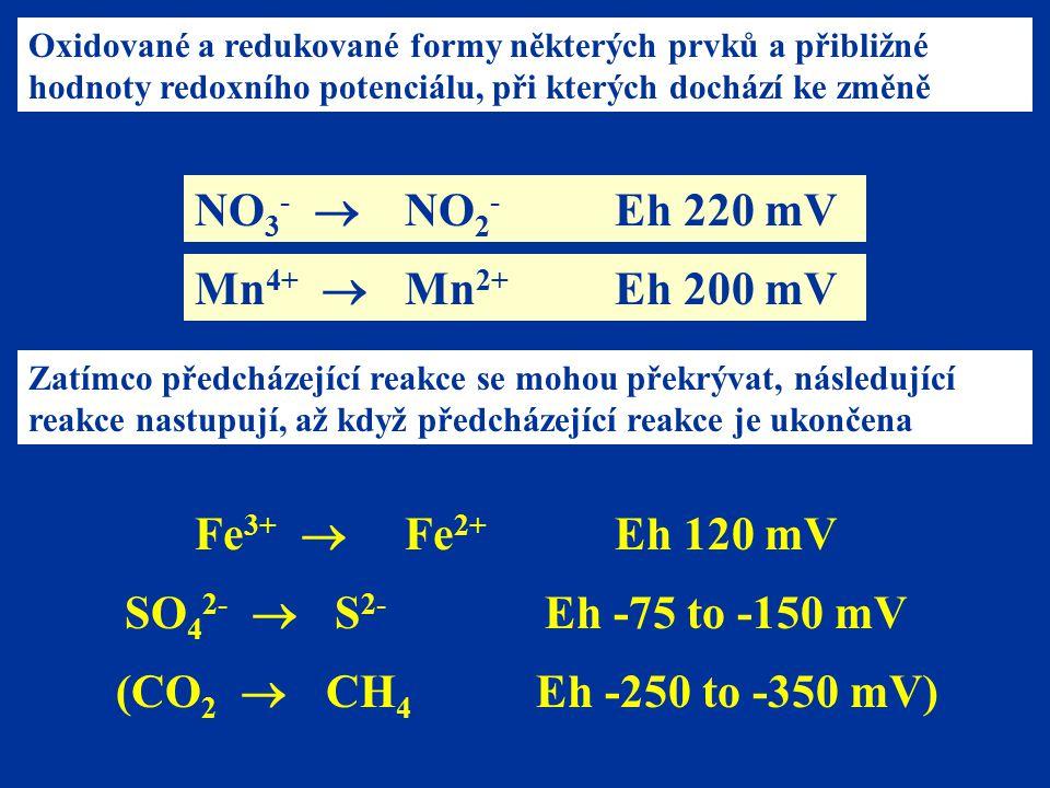 NO 3 -  NO 2 - Eh 220 mV Mn 4+  Mn 2+ Eh 200 mV Fe 3+  Fe 2+ Eh 120 mV Zatímco předcházející reakce se mohou překrývat, následující reakce nastupují, až když předcházející reakce je ukončena SO 4 2-  S 2- Eh -75 to -150 mV (CO 2  CH 4 Eh -250 to -350 mV) Oxidované a redukované formy některých prvků a přibližné hodnoty redoxního potenciálu, při kterých dochází ke změně