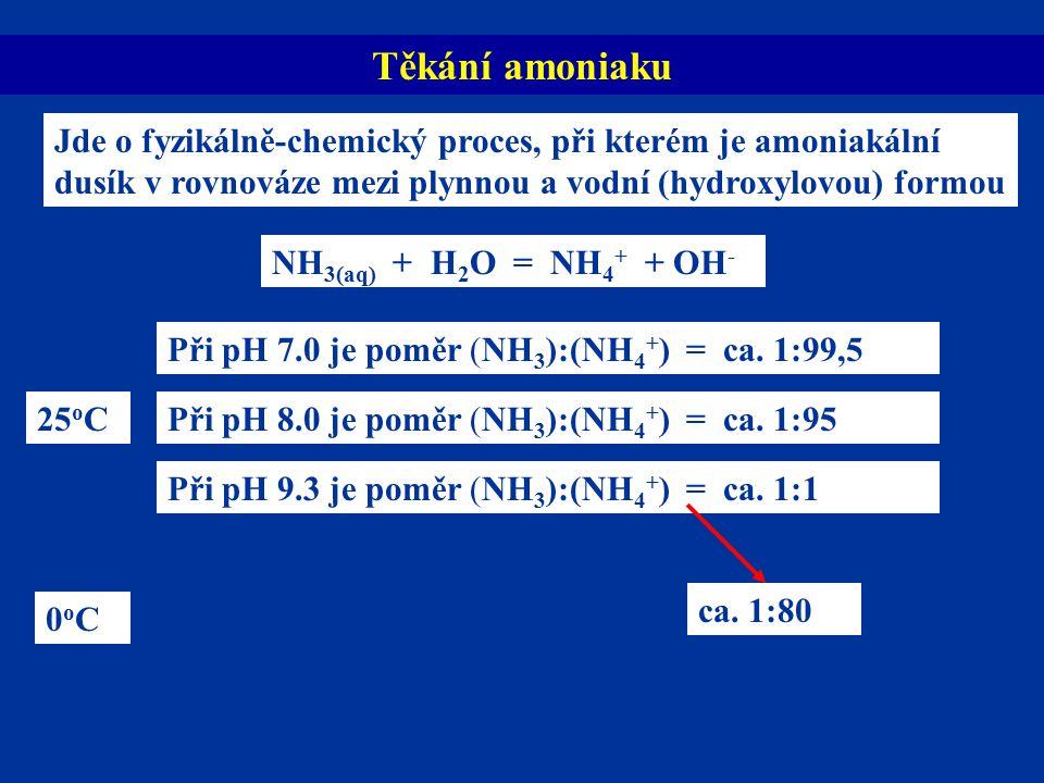 Těkání amoniaku NH 3(aq) + H 2 O = NH 4 + + OH - Jde o fyzikálně-chemický proces, při kterém je amoniakální dusík v rovnováze mezi plynnou a vodní (hydroxylovou) formou Při pH 7.0 je poměr (NH 3 ):(NH 4 + ) = ca.