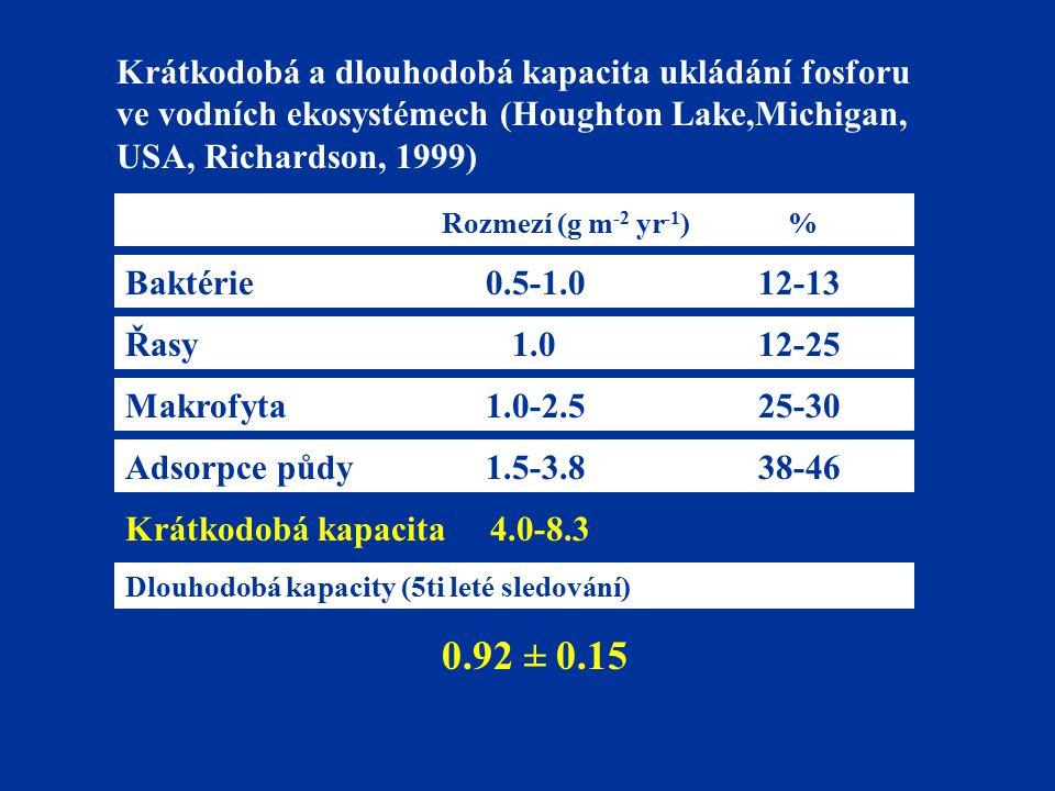 Krátkodobá a dlouhodobá kapacita ukládání fosforu ve vodních ekosystémech (Houghton Lake,Michigan, USA, Richardson, 1999) Rozmezí (g m -2 yr -1 ) % Baktérie 0.5-1.012-13 Řasy 1.012-25 Makrofyta 1.0-2.525-30 Adsorpce půdy 1.5-3.838-46 Krátkodobá kapacita 4.0-8.3 Dlouhodobá kapacity (5ti leté sledování) 0.92 ± 0.15