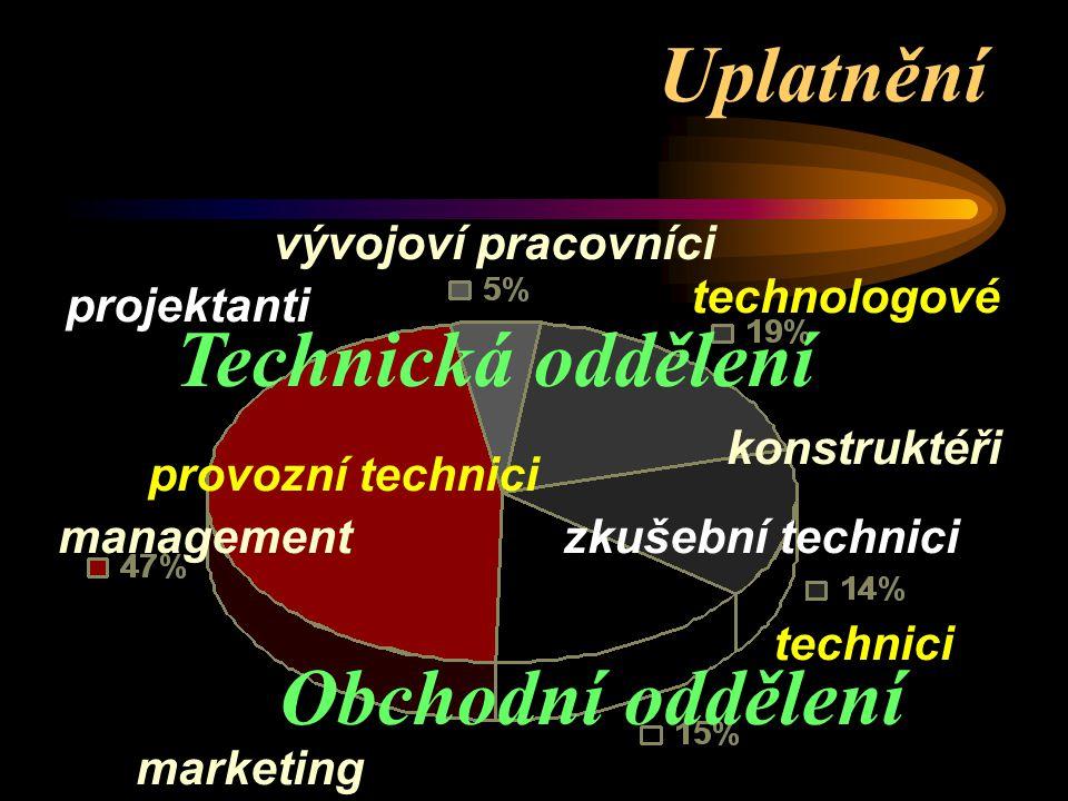 Uplatnění projektanti marketing technici konstruktéři technologové provozní technici vývojoví pracovníci managementzkušební technici Obchodní oddělení Technická oddělení
