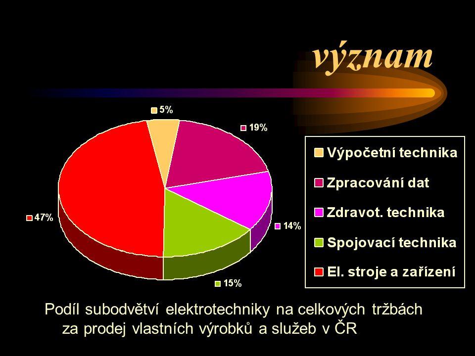 význam Podíl subodvětví elektrotechniky na celkových tržbách za prodej vlastních výrobků a služeb v ČR