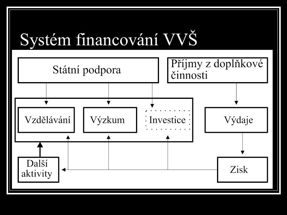 Systém financování VVŠ