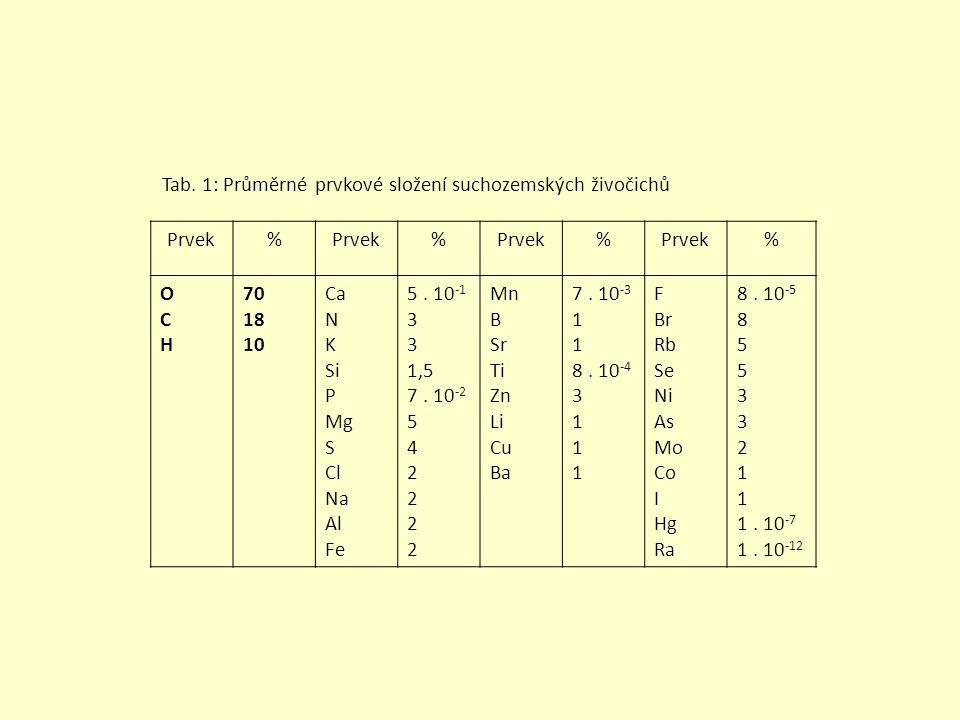 Tab. 1: Průměrné prvkové složení suchozemských živočichů Prvek% % % % OCHOCH 70 18 10 Ca N K Si P Mg S Cl Na Al Fe 5. 10 -1 3 1,5 7. 10 -2 5 4 2 Mn B