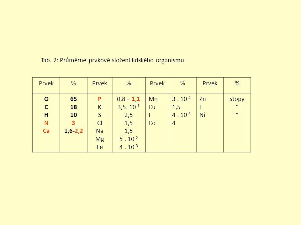 Funkce: OCHN – nepostradatelné O oxidace, C řetězení, H energetické hospodaření, N složka bílkovin Ca – regulátor enzymatické aktivity, metabolismus kostí P – přenašeč energie, metabolismus cukrů Cl – chloridy v tekutinách F – zpevňující opornou soustavu S – bílkoviny K – vnitrobuněčná tekutina Na – mimobuněčná tekutina Mg – nervosvalová dráždivost Fe – oxidační děje – dýchací barvivo Cu – enzymy, dýchací barvivo I – jodované tyroziny pro metabolismus Br – inhibitor nervových procesů Mn – aktivátor enzymů Zn – inhibitor nukleotidáz Co – krvetvorba, B12