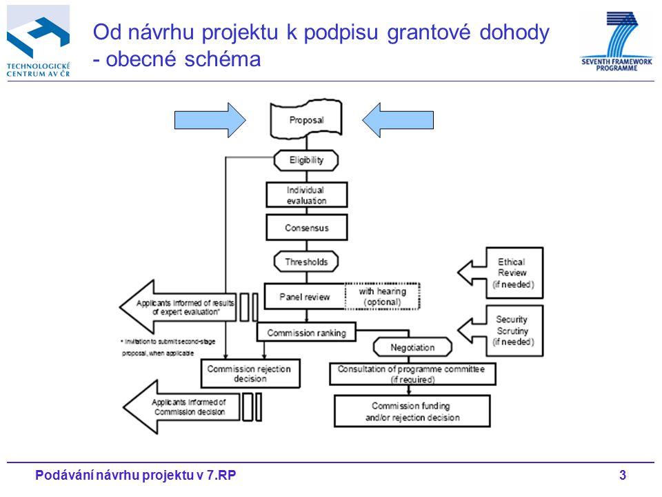 3Podávání návrhu projektu v 7.RP Od návrhu projektu k podpisu grantové dohody - obecné schéma