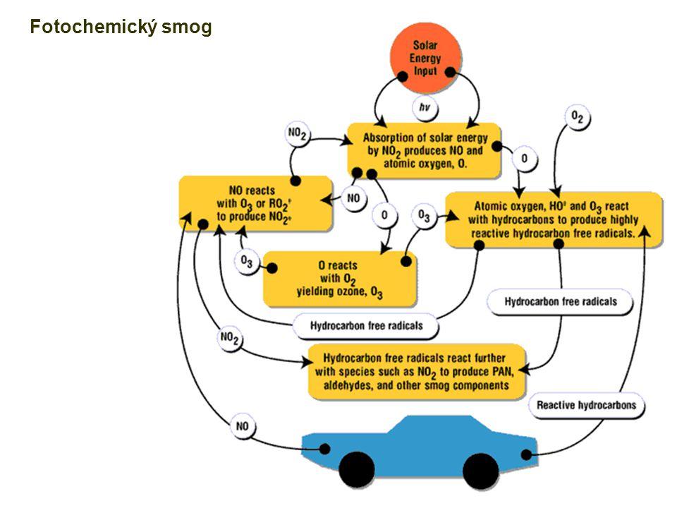 Fotochemický smog