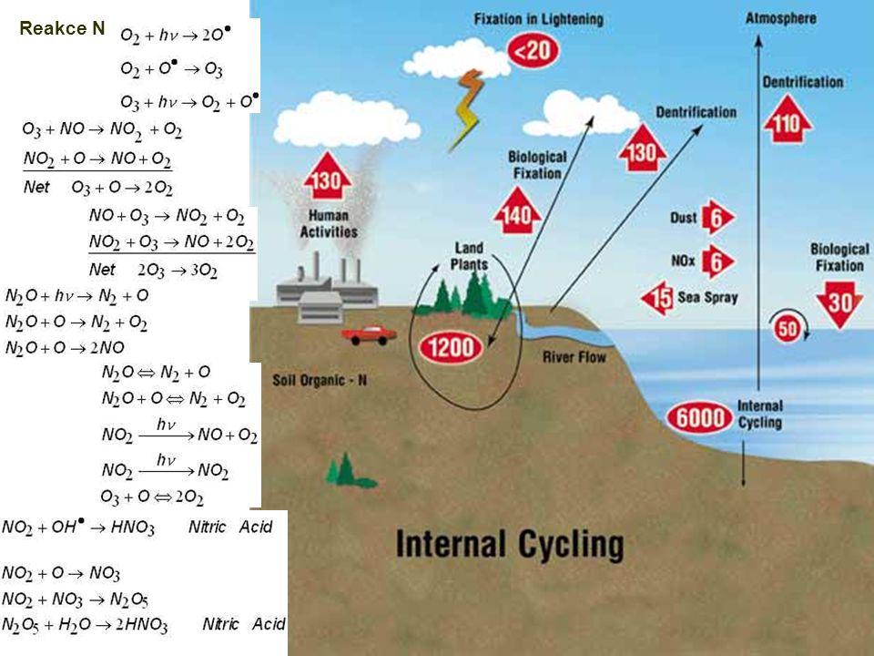 Organické polutantyOchuzení stratosférické ozonové vrstvy Kromě výše zmíněných – chlorofluorouhlovodíky CCl 3 FCFC-11 CCl 2 F 2 CFC-12 Halony CBrClF 2 Halon-1211 CBrF 3 Halon-1301 Přirozené reakce – stacionární koncentrace kolem 6 ppm Ochuzení interakcí s chlorofluorovanými uhlovodíky