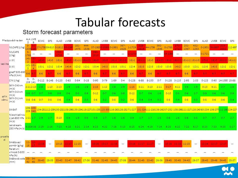 Storm forecast parameters Tabular forecasts Předpověď na den 6912151821 ALA D LME B ECMCGFSALADLMEBECMCGFSALADLMEBECMCGFSALADLMEBECMCGFSALADLMEBECMCGFSALADLMEBECMCGFS labilita MLCAPE (J/kg) 0- 1338 31- 2167 27-173839-8100-161250-2247 181- 1475 444- 1538 37-19200-25880-1981 367- 1628 1-1729 228- 2614 44-1736 392- 1545 0-1785 273- 2722 202- 1367 432- 1253 0-190176-2637 213- 2002 112-697 MUCAPE (J/kg) 3- 1765 --- 250- 2735 --- 390- 2510 --- 12-2714--- 59-2085--- 0-1721--- LI (K) (-4)- 2 (-8)- 0 (-6)-0(-4)-0(-5)-1(-8)-0(-5)-(-1)(-6)-(-2)(-6)-0(-8)-0(-6)-1(-6)-(-2)(-5)-1(-8)-(-1)(-5)-0(-6)-(-3)(-6)-1(-8)-(-2)(-5)-(-1)(-5)-(-3)(-7)-2(-8)-0(-6)-(-1)(-4)-(-1) SI (K) (-2)- 3 (-5)- 4 (-3)-1(-2)-2(-3)-4(-4)-4(-2)-2(-2)-1(-3)-4(-4)-3(-3)-3(-3)-1(-2)-4(-5)-3(-2)-3(-3)-0(-3)-5(-4)-2(-3)-3(-2)-1(-2)-5(-4)-3(-2)-2(-2)-1 gradT 500-850 hPa (K/km) 6-66-76-66-76-66-76-66-76-66-76-66-76-66-76-66-7 6-66-75-76-7 CIN (J/kg) 0- 159 0- 141 0-1128-1480-1200-630-540-180-903-791-890-40-1286-888-1000-70-1283-1102-931-330-1230-9014-100015-88 střih větru Střih 0-6 km (m/s) 2-112-102-81-102-131-92-61-82-151-122-82-91-153-113-102-110-174-113-81-90-134-112-71-8 Střih 0-3 km (m/s) 0-80-7 0-80-90-60-50-90-120-70-60-80-120-70-61-80-100-50-61-70-90-6 0-9 Střih 0-1 km (m/s) 0-80-60-70-50-60-40-60-30-60-20-50-20-60-4 0-20-50-40-50-30-50-6 0-4 SWEAT 108- 209 103- 340 134-251112-239100-232108-298135-234118-227101-235115-300116-263128-25271-227101-324111-216136-24257-252108-298111-217128-24060-234106-277111-198124-227 prostře dí Nízkohladinov ý jet-850 hPa (m/s) 1-111-72-91-70-100-91-90-50-91-71-81-60-91-7 1-50-81-60-80-50-7 2-7 Jet stream- 250 hPa (m/s) 9-184-162-192-167-234-185-212-148-234-227-185-138-256-244-187-148-256-227-226-178-237-239-205-17 Směšovací poměr (g/kg) 11- 15 12- 17 12-16---10-1511-1711-15---10-1610-1711-16---10-1611-17 ---10-1611-1811-15---12-1612-17 --- Relativní vlhkost 0-500 hPa (%) --- Srážková voda (mm) 33- 42 34- 45 38-4328-3533-4332-4736-4227-3631-4632-4534-4327-3628-4432-4533-4326