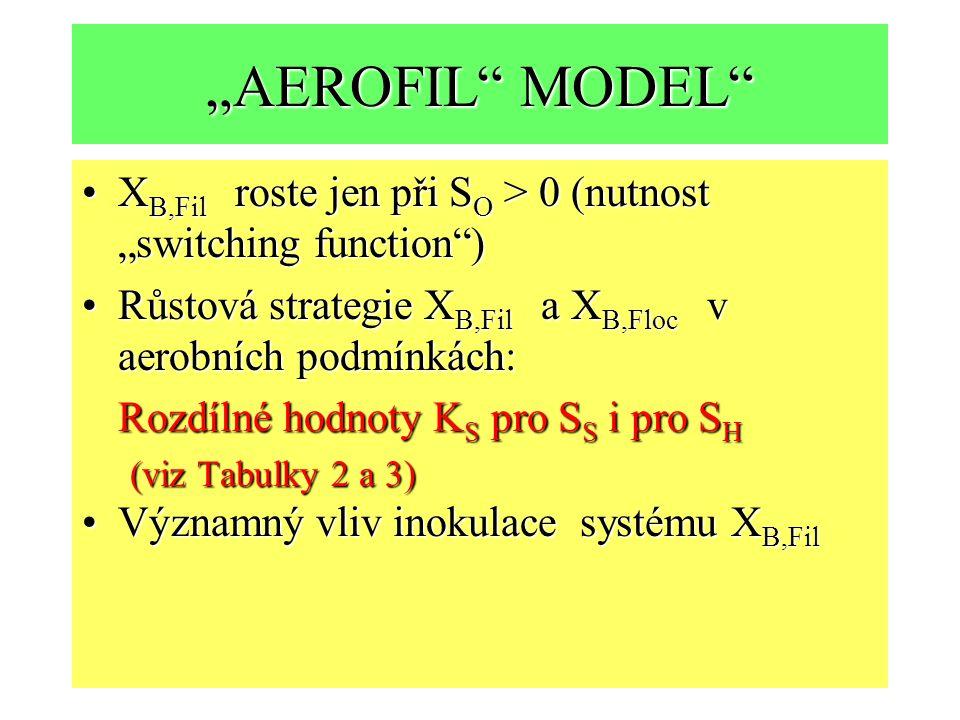 """""""AEROFIL MODEL X B,Fil roste jen při S O > 0 (nutnost """"switching function )X B,Fil roste jen při S O > 0 (nutnost """"switching function ) Růstová strategie X B,Fil a X B,Floc v aerobních podmínkách:Růstová strategie X B,Fil a X B,Floc v aerobních podmínkách: Rozdílné hodnoty K S pro S S i pro S H (viz Tabulky 2 a 3) Významný vliv inokulace systému X B,FilVýznamný vliv inokulace systému X B,Fil"""