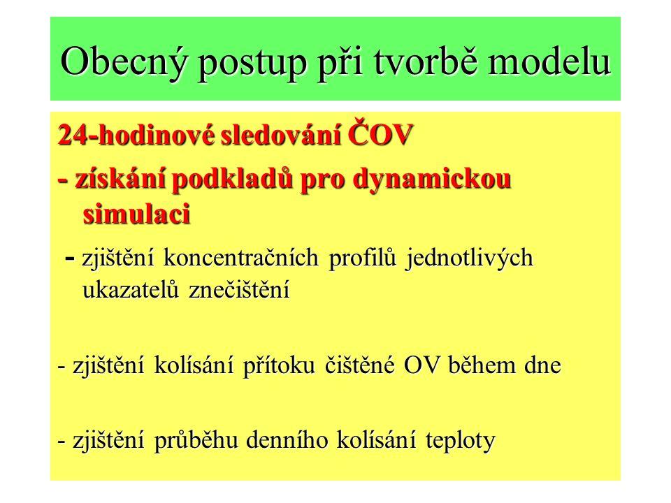 Obecný postup při tvorbě modelu 24-hodinové sledování ČOV - získání podkladů pro dynamickou simulaci - zjištění koncentračních profilů jednotlivých ukazatelů znečištění - zjištění kolísání přítoku čištěné OV během dne - zjištění průběhu denního kolísání teploty