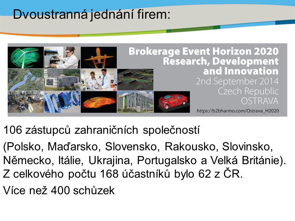 106 zástupců zahraničních společností (Polsko, Maďarsko, Slovensko, Rakousko, Slovinsko, Německo, Itálie, Ukrajina, Portugalsko a Velká Británie).