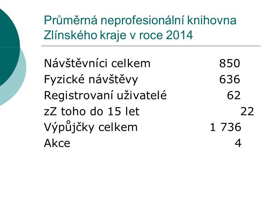 Průměrná neprofesionální knihovna Zlínského kraje v roce 2014 Návštěvníci celkem850 Fyzické návštěvy636 Registrovaní uživatelé 62 zZ toho do 15 let 22 Výpůjčky celkem 1 736 Akce 4