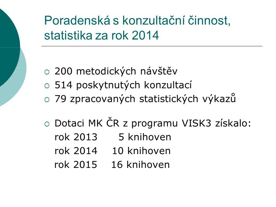 Poradenská s konzultační činnost, statistika za rok 2014  200 metodických návštěv  514 poskytnutých konzultací  79 zpracovaných statistických výkazů  Dotaci MK ČR z programu VISK3 získalo: rok 2013 5 knihoven rok 201410 knihoven rok 2015 16 knihoven