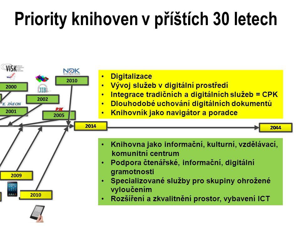 Priority knihoven v příštích 30 letech Digitalizace Vývoj služeb v digitální prostředí Integrace tradičních a digitálních služeb = CPK Dlouhodobé uchování digitálních dokumentů Knihovník jako navigátor a poradce Knihovna jako informační, kulturní, vzdělávací, komunitní centrum Podpora čtenářské, informační, digitální gramotnosti Specializované služby pro skupiny ohrožené vyloučením Rozšíření a zkvalitnění prostor, vybavení ICT