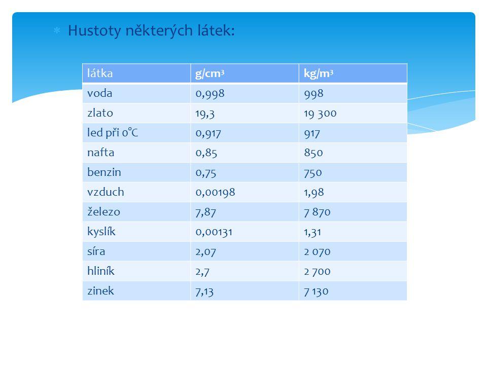  Hustoty některých látek: látkag/cm 3 kg/m 3 voda0,998998 zlato19,319 300 led při 0°C0,917917 nafta0,85850 benzin0,75750 vzduch0,001981,98 železo7,87
