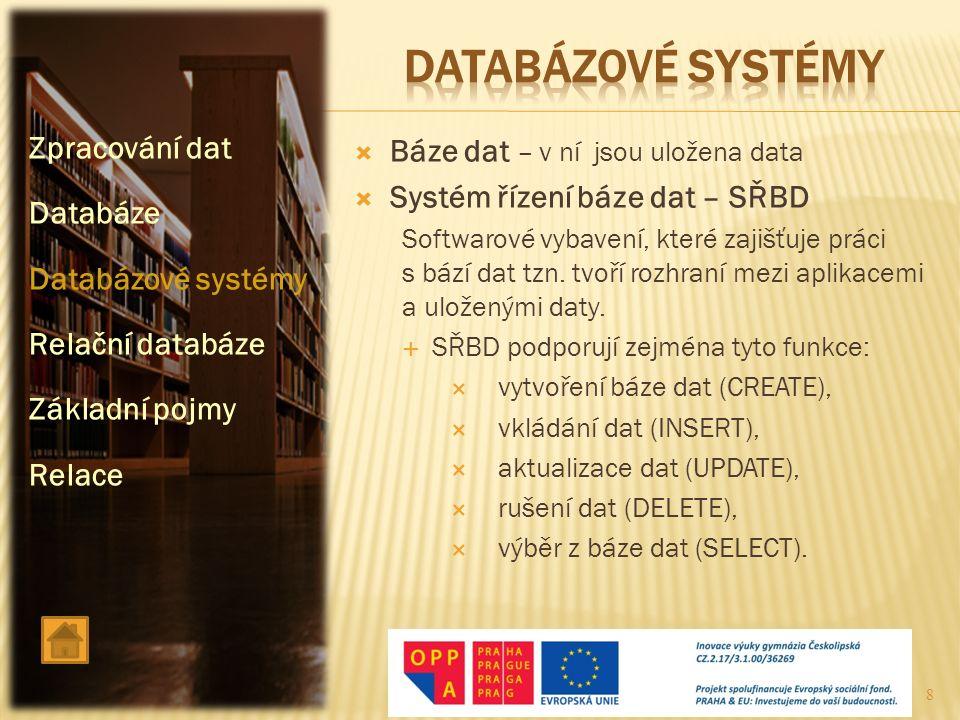  Báze dat – v ní jsou uložena data  Systém řízení báze dat – SŘBD Softwarové vybavení, které zajišťuje práci s bází dat tzn. tvoří rozhraní mezi apl