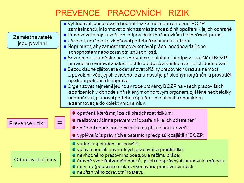 PREVENCE PRACOVNÍCH RIZIK Prevence rizik: vadné uspořádání pracoviště; volby a použití nevhodných pracovních prostředků; nevhodného pracovního postupu a režimu práce; úrovně vzdělání zaměstnanců, jejich nesprávných pracovních návyků; míry (ne)poučení o riziku vykonávané pracovní činnosti; nepříznivého zdravotního stavu.