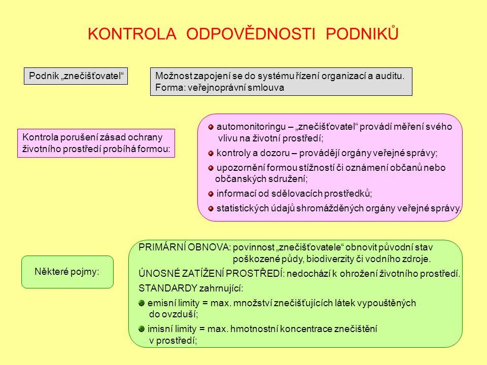 """KONTROLA ODPOVĚDNOSTI PODNIKŮ Podnik """"znečišťovatel Možnost zapojení se do systému řízení organizací a auditu."""