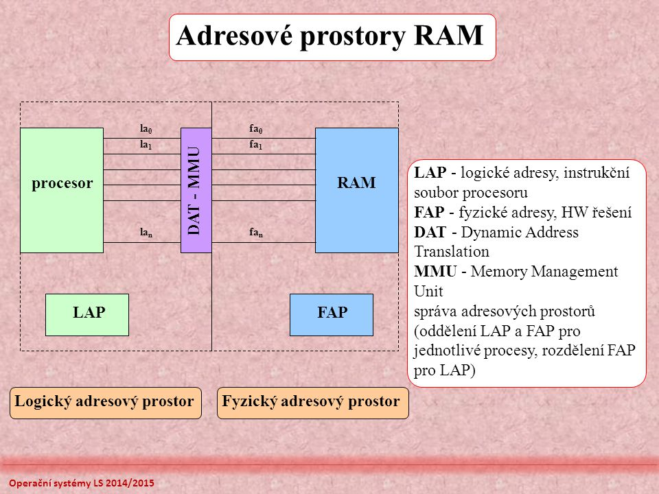 Adresové prostory RAM LAPFAP procesorRAM la n la 1 la 0 DAT - MMU fa n fa 1 fa 0 Logický adresový prostorFyzický adresový prostor LAP - logické adresy