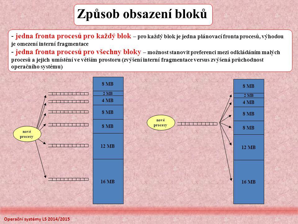 Způsob obsazení bloků - jedna fronta procesů pro každý blok – pro každý blok je jedna plánovací fronta procesů, výhodou je omezení interní fragmentace