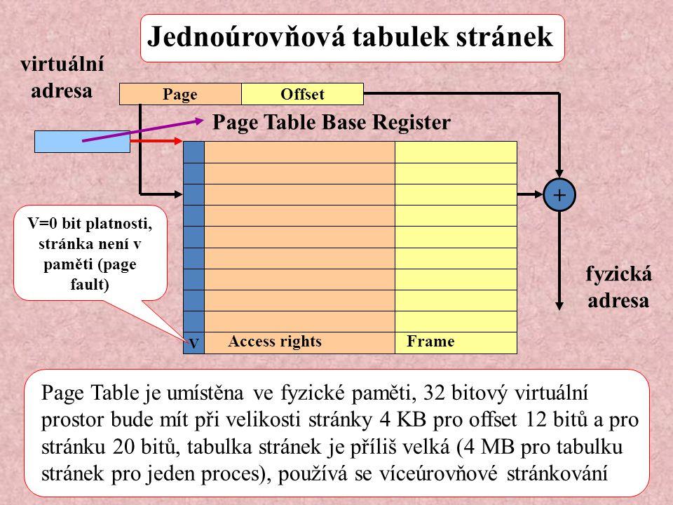 Jednoúrovňová tabulek stránek V + PageOffset fyzická adresa virtuální adresa V=0 bit platnosti, stránka není v paměti (page fault) Page Table Base Reg