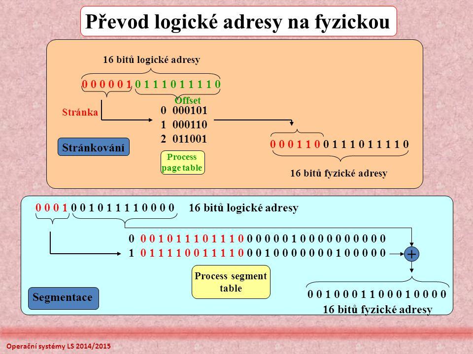 Převod logické adresy na fyzickou 0 0 0 0 0 1 0 1 1 1 0 1 1 1 1 0 0 0 0 1 1 0 0 1 1 1 0 1 1 1 1 0 0 000101 1 000110 2 011001 Stránkování Process page