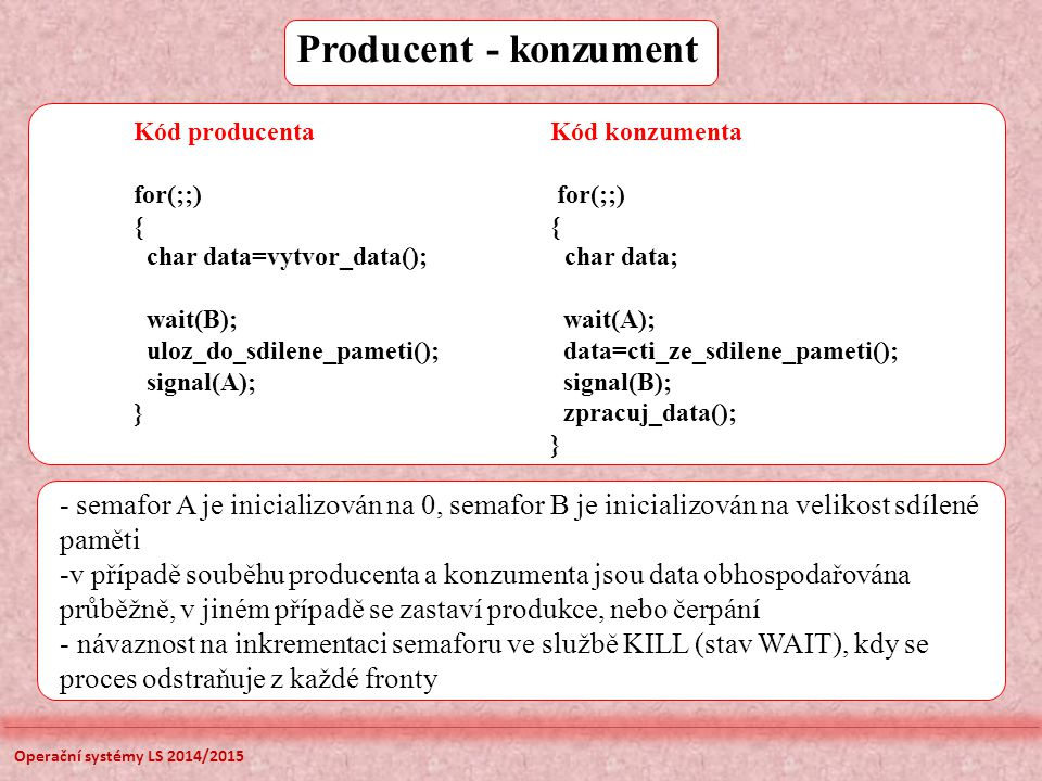 Kód producentaKód konzumenta for(;;) { char data=vytvor_data(); char data; wait(B); wait(A); uloz_do_sdilene_pameti(); data=cti_ze_sdilene_pameti(); s