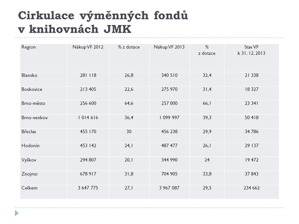 Cirkulace výměnných fondů v knihovnách JMK Region Nákup VF 2012% z dotaceNákup VF 2013% z dotace Stav VF k 31.
