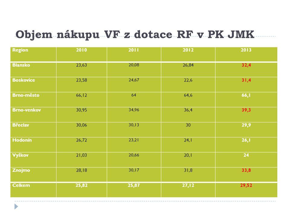 Objem nákupu VF z dotace RF v PK JMK Region2010201120122013 Blansko23,63 20,08 26,8432,4 Boskovice23,58 24,67 22,631,4 Brno-město66,12 64 64,666,1 Brno-venkov30,95 34,96 36,439,3 Břeclav30,06 30,13 3029,9 Hodonín26,72 23,21 24,126,1 Vyškov21,03 20,66 20,124 Znojmo28,18 30,17 31,833,8 Celkem25,8225,8727,1229,52